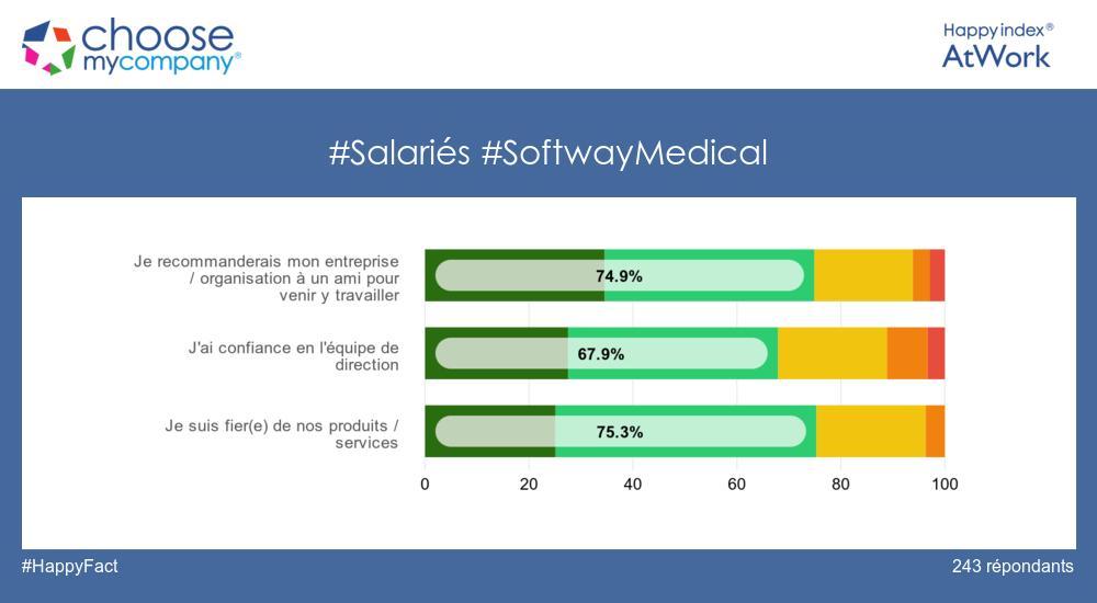 SOFTWAY MEDICAL est labellisée #HappyIndexAtWork le classement national des entreprises où les salariés sont le plus heureux !